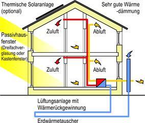 Prinzip eines Passivhauses. Grafik © 2009 Passivhaus Institut (ist über das Bild verlinkt), Thomas Langer CC BY-SA Wikimedia Commons